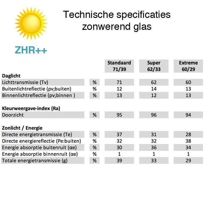 Zonwerend glas ZHR++ 2-zijdig gelaagd